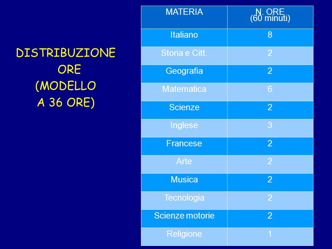 DISTRIBUZIONE ORE (MODELLO A 36 ORE) MATERIA N. ORE (60 minuti) Italiano8 Storia e Citt.2 Geografia2 Matematica6 Scienze2 Inglese3 Francese2 Arte2 Mus