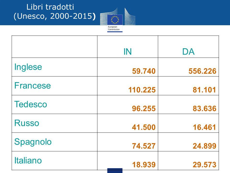 I pilastri del multilinguismo europeo Diritto di capire leggi e politiche UE Diritto di contribuire alle politiche dell'UE Apprendimento delle lingue