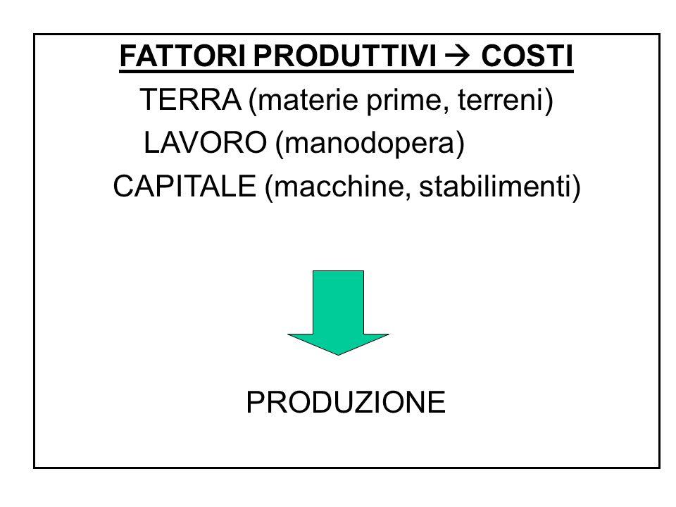 FATTORI PRODUTTIVI  COSTI TERRA (materie prime, terreni) LAVORO (manodopera) CAPITALE (macchine, stabilimenti) PRODUZIONE