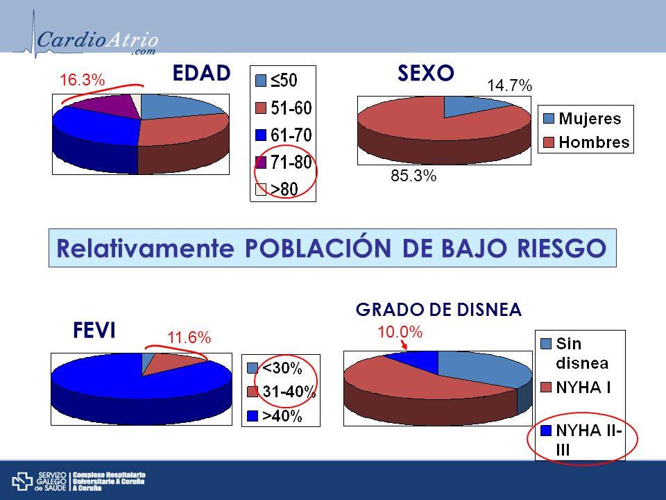 EDAD 85.3% 14.7% Relativamente POBLACIÓN DE BAJO RIESGO GRADO DE DISNEA 16.3% 11.6% 10.0% SEXO FEVI