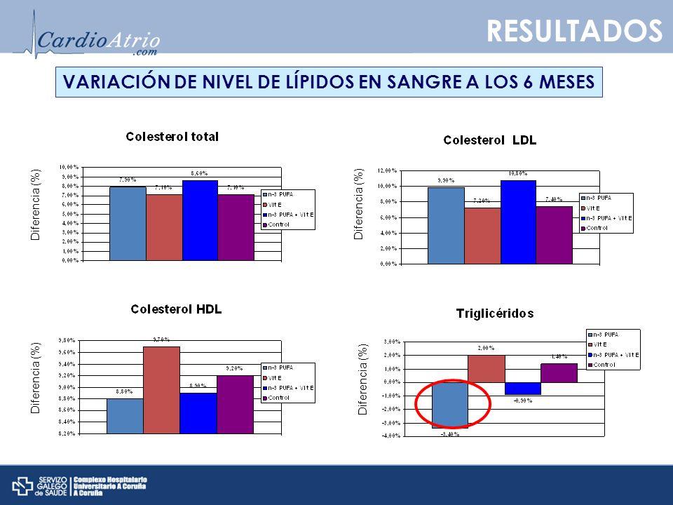 VARIACIÓN DE NIVEL DE LÍPIDOS EN SANGRE A LOS 6 MESES Diferencia (%) RESULTADOS