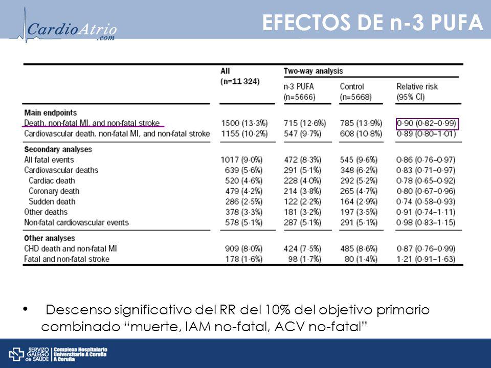 Descenso significativo del RR del 10% del objetivo primario combinado muerte, IAM no-fatal, ACV no-fatal EFECTOS DE n-3 PUFA