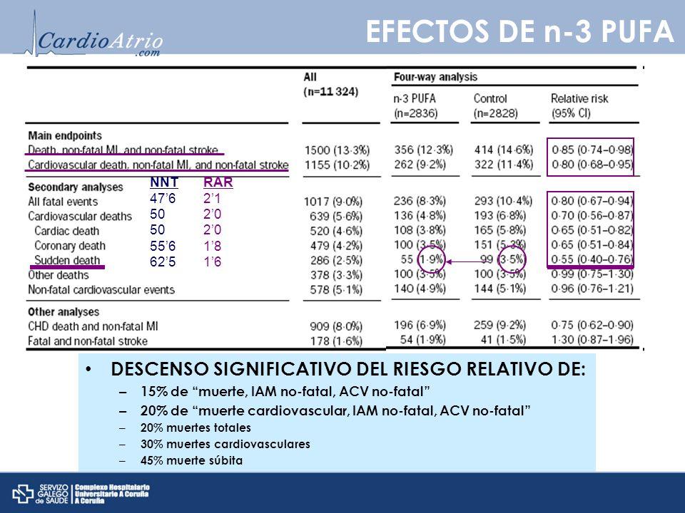 DESCENSO SIGNIFICATIVO DEL RIESGO RELATIVO DE: – 15% de muerte, IAM no-fatal, ACV no-fatal – 20% de muerte cardiovascular, IAM no-fatal, ACV no-fatal