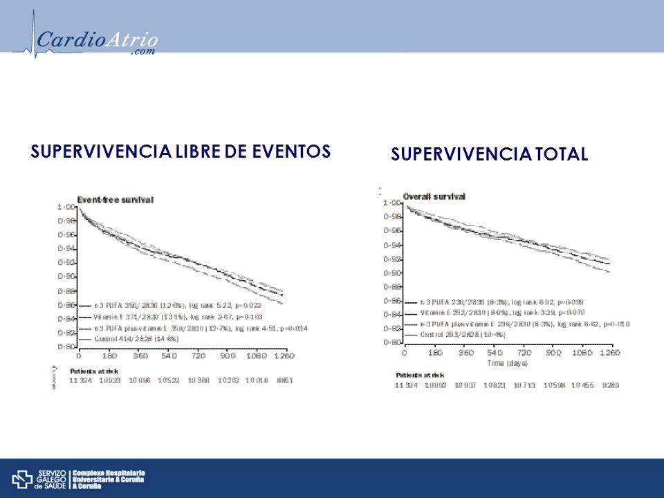 SUPERVIVENCIA LIBRE DE EVENTOS SUPERVIVENCIA TOTAL