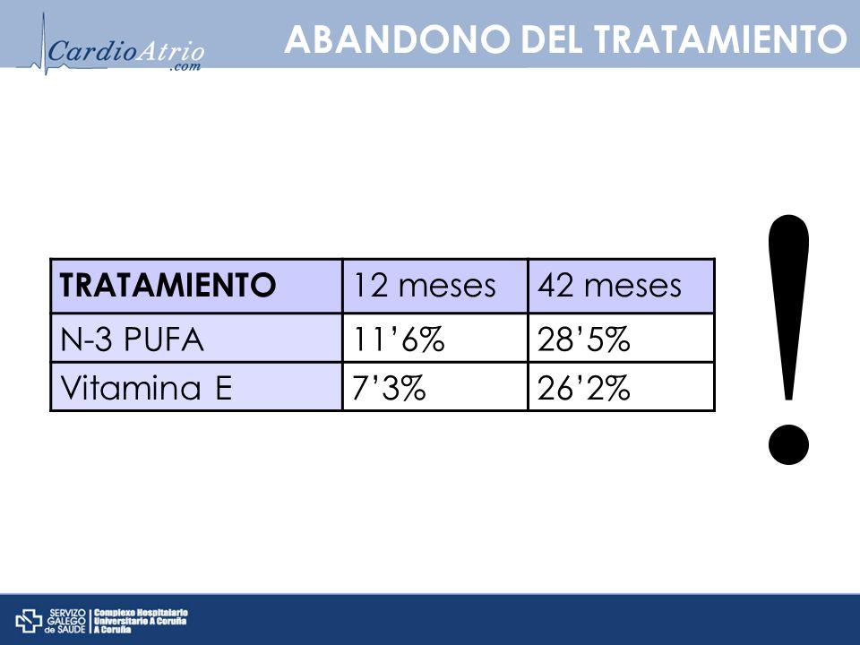 TRATAMIENTO 12 meses42 meses N-3 PUFA116%285% Vitamina E73%262% ABANDONO DEL TRATAMIENTO