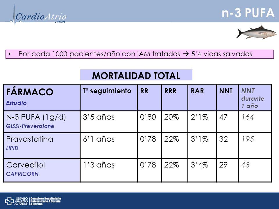 Por cada 1000 pacientes/año con IAM tratados 54 vidas salvadas FÁRMACO Estudio Tº seguimientoRRRRRRARNNT NNT durante 1 año N-3 PUFA (1g/d) GISSI-Prevenzione 35 años08020%21%47164 Pravastatina LIPID 61 años07822%31%32195 Carvedilol CAPRICORN 13 años07822%34%2943 MORTALIDAD TOTAL n-3 PUFA