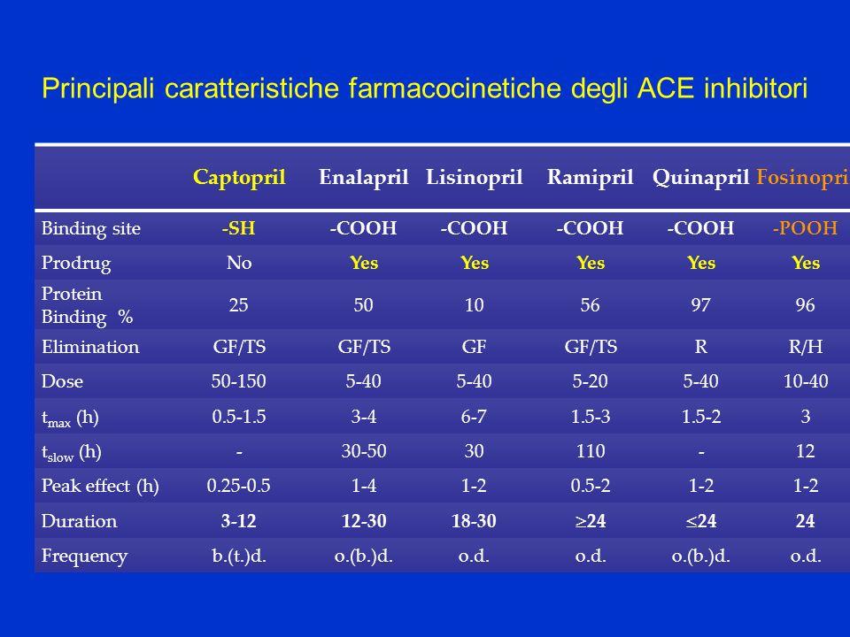 CaptoprilEnalaprilLisinoprilRamiprilQuinaprilFosinopril Binding site-SH-COOH -POOH ProdrugNoYes Protein Binding % 255010569796 EliminationGF/TS GFGF/T