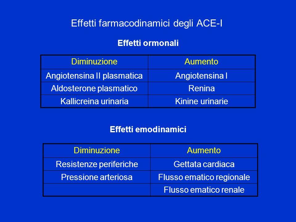 Effetti farmacodinamici degli ACE-I DiminuzioneAumento Angiotensina II plasmaticaAngiotensina I Aldosterone plasmaticoRenina Kallicreina urinariaKinin