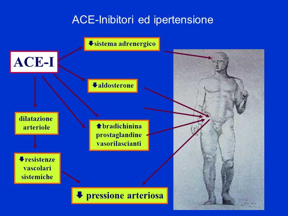 ACE-I sistema adrenergico aldosterone bradichinina prostaglandine vasorilascianti dilatazione arteriole resistenze vascolari sistemiche pressione arte