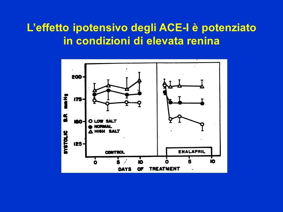 Leffetto ipotensivo degli ACE-I è potenziato in condizioni di elevata renina