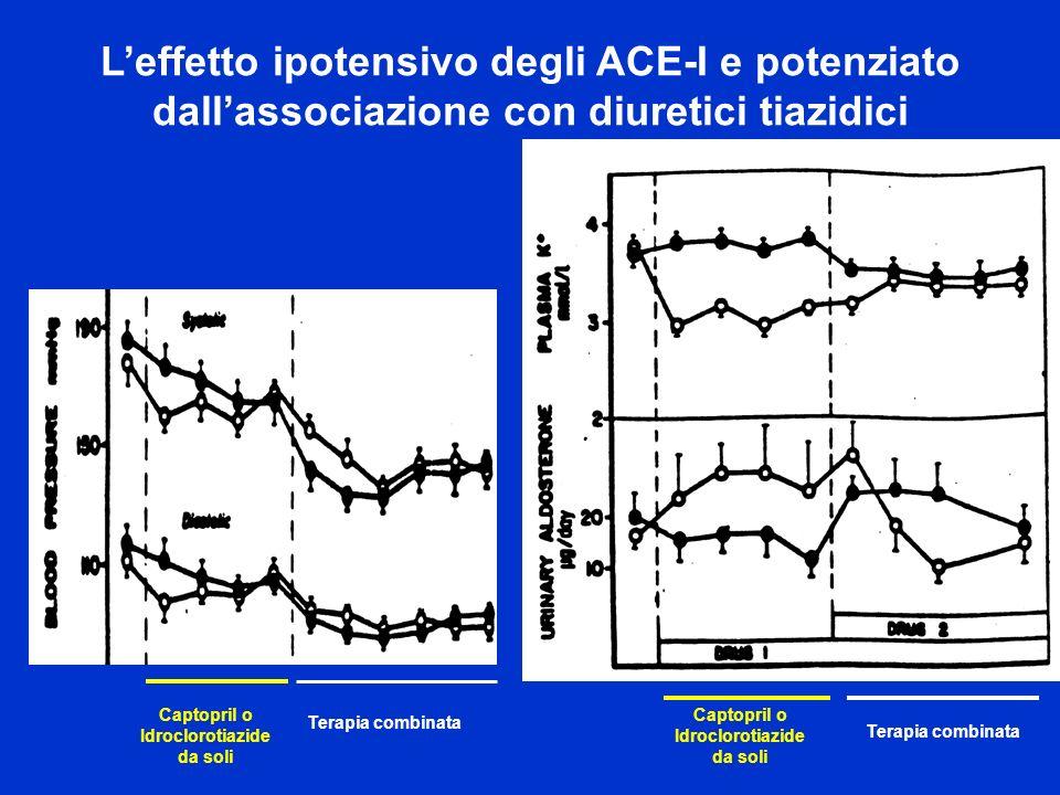 Terapia combinata Captopril o Idroclorotiazide da soli Captopril o Idroclorotiazide da soli Terapia combinata Leffetto ipotensivo degli ACE-I e potenz