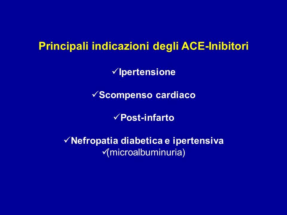 Principali indicazioni degli ACE-Inibitori Ipertensione Scompenso cardiaco Post-infarto Nefropatia diabetica e ipertensiva (microalbuminuria)