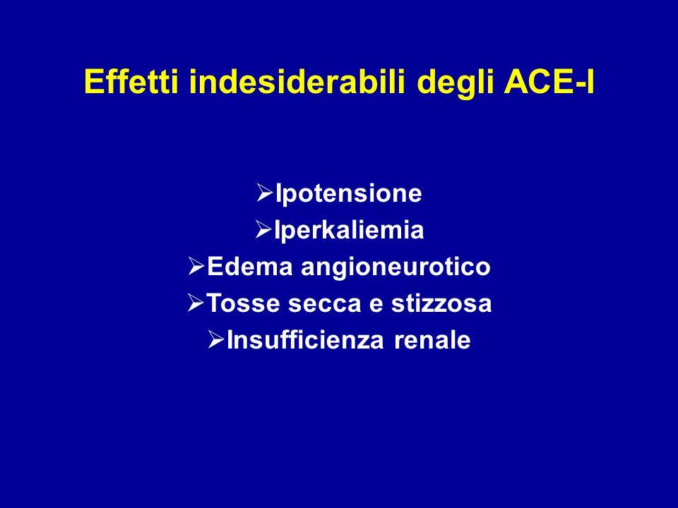 Effetti indesiderabili degli ACE-I Ipotensione Iperkaliemia Edema angioneurotico Tosse secca e stizzosa Insufficienza renale