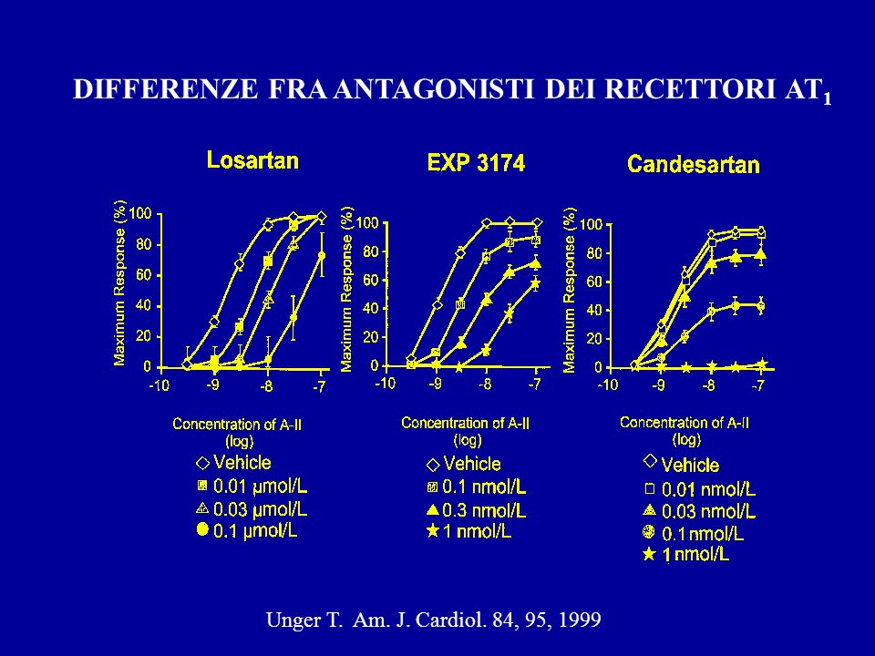 Unger T. Am. J. Cardiol. 84, 95, 1999 DIFFERENZE FRA ANTAGONISTI DEI RECETTORI AT 1