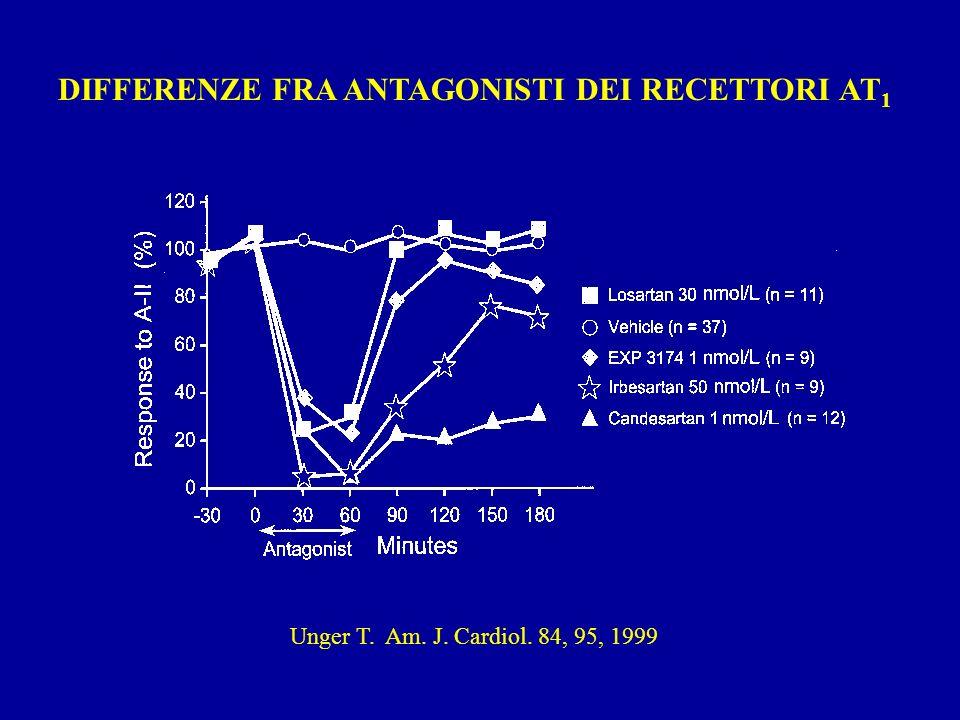 Unger T. Am. J. Cardiol. 84, 95, 1999