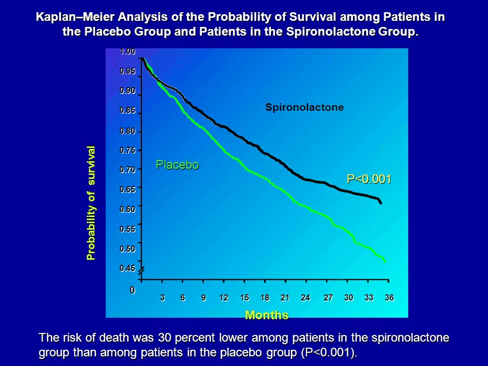 Kaplan–Meier Analysis of the Probability of Survival among Patients in the Placebo Group and Patients in the Spironolactone Group. The risk of death w
