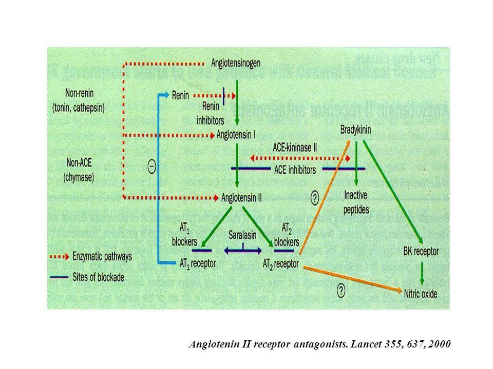 Angiotenin II receptor antagonists. Lancet 355, 637, 2000
