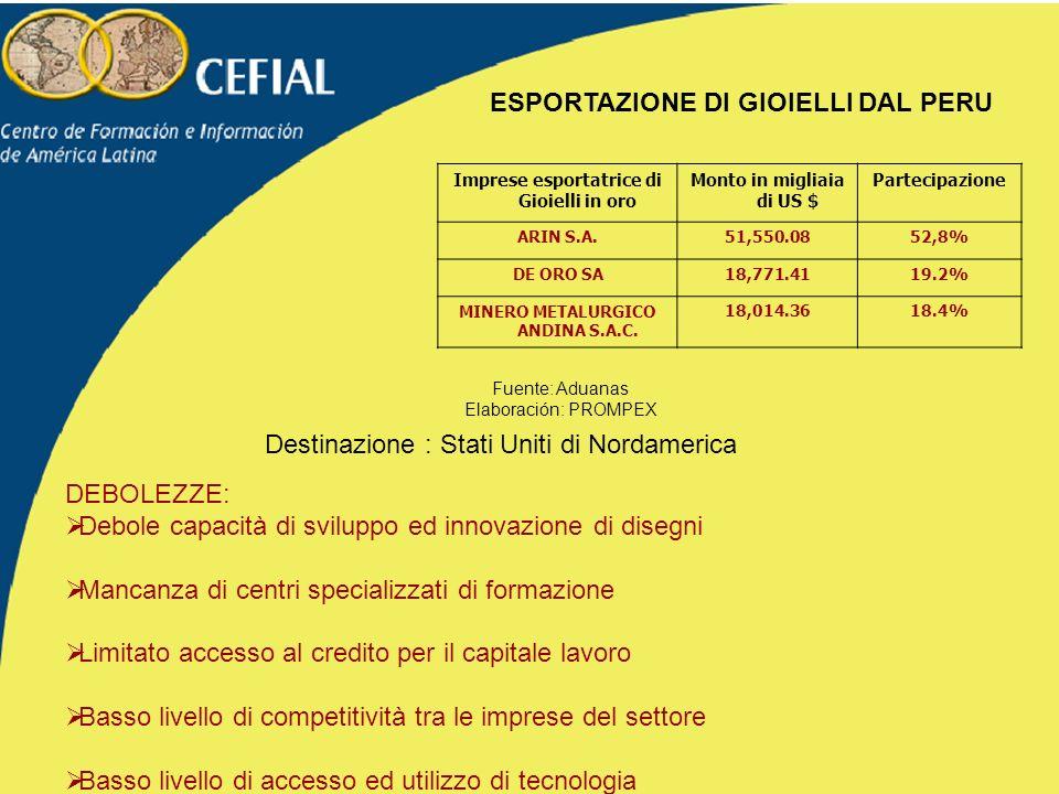 Imprese esportatrice di Gioielli in oro Monto in migliaia di US $ Partecipazione ARIN S.A.51,550.0852,8% DE ORO SA18,771.4119.2% MINERO METALURGICO ANDINA S.A.C.