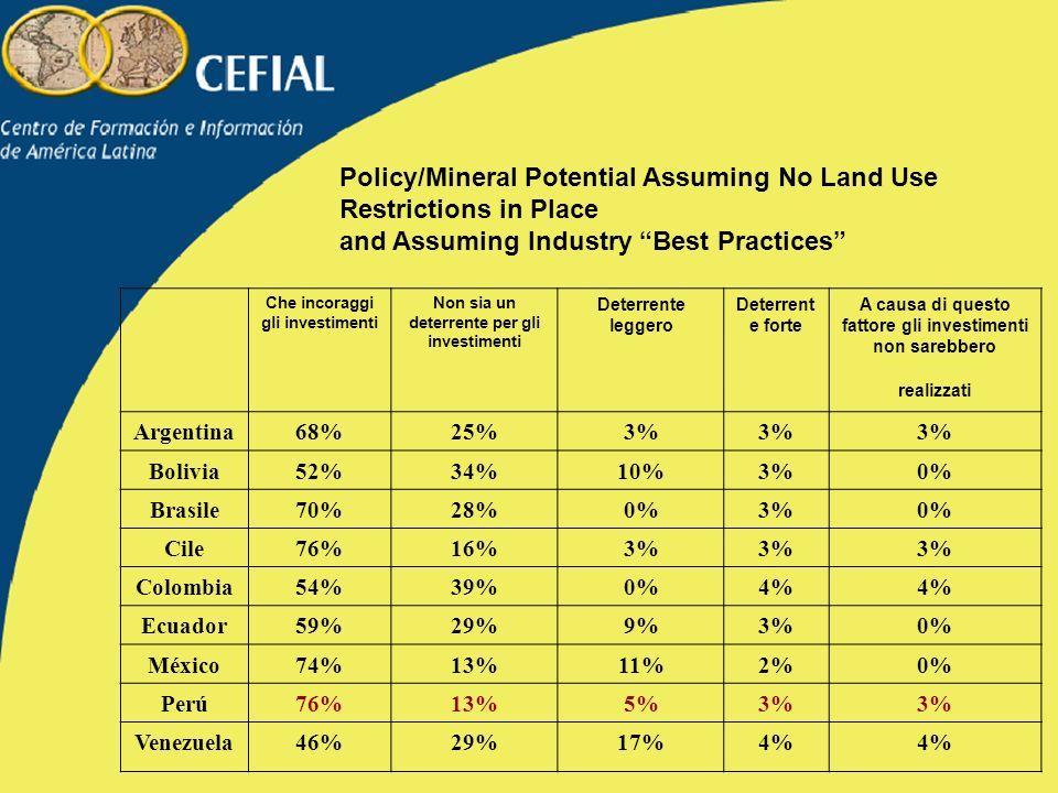 Policy/Mineral Potential Assuming No Land Use Restrictions in Place and Assuming Industry Best Practices Che incoraggi gli investimenti Non sia un deterrente per gli investimenti Deterrente leggero Deterrent e forte A causa di questo fattore gli investimenti non sarebbero realizzati Argentina68%25%3% Bolivia52%34%10%3%0% Brasile70%28%0%3%0% Cile76%16%3% Colombia54%39%0%4% Ecuador59%29%9%3%0% México74%13%11%2%0% Perú76%13%5%3% Venezuela46%29%17%4%