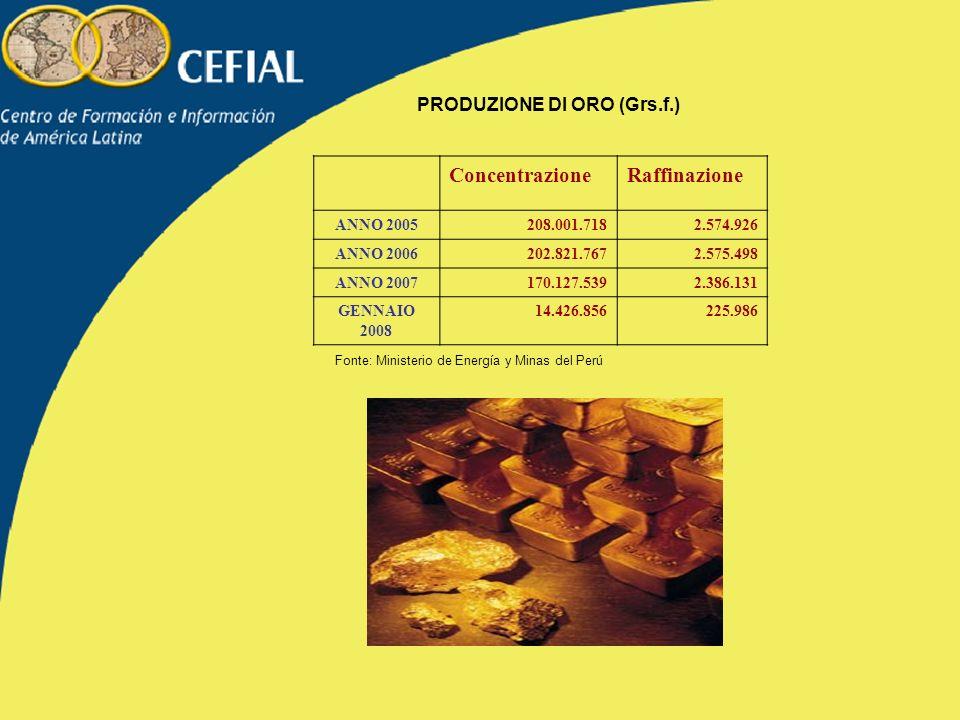 PRODUZIONE DI ORO (Grs.f.) ConcentrazioneRaffinazione ANNO 2005208.001.7182.574.926 ANNO 2006202.821.7672.575.498 ANNO 2007170.127.5392.386.131 GENNAIO 2008 14.426.856225.986 Fonte: Ministerio de Energía y Minas del Perú