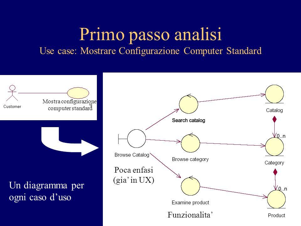 Primo passo analisi Use case: Mostrare Configurazione Computer Standard Poca enfasi (gia in UX) Funzionalita Un diagramma per ogni caso duso Mostra configurazione computer standard
