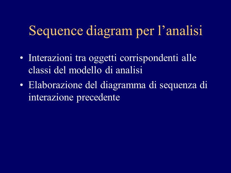 Sequence diagram per lanalisi Interazioni tra oggetti corrispondenti alle classi del modello di analisi Elaborazione del diagramma di sequenza di interazione precedente