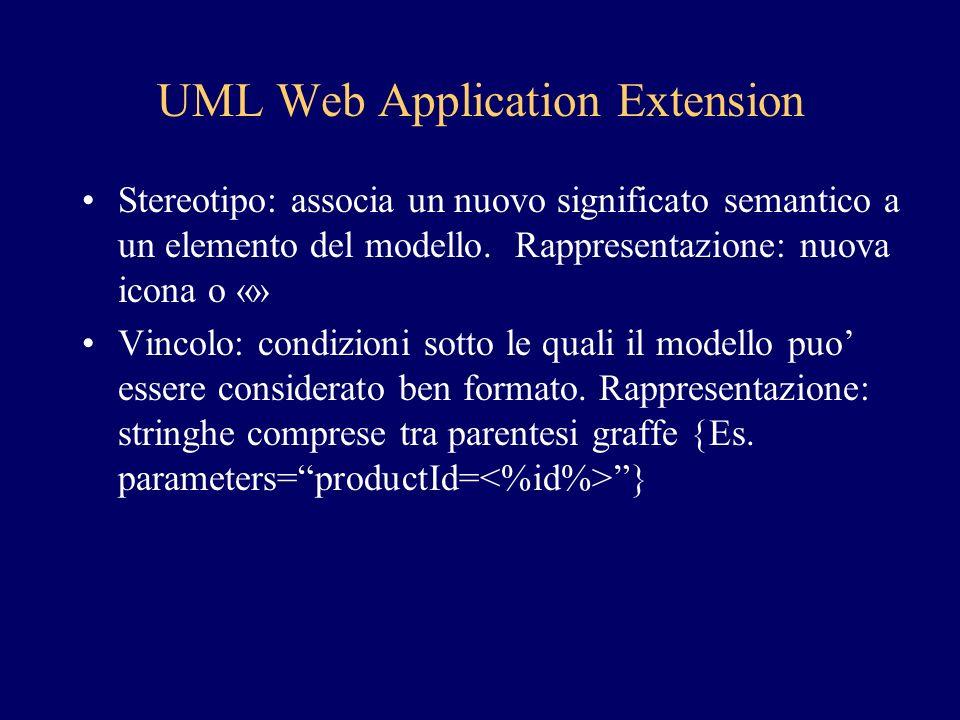 UML Web Application Extension Stereotipo: associa un nuovo significato semantico a un elemento del modello. Rappresentazione: nuova icona o «» Vincolo