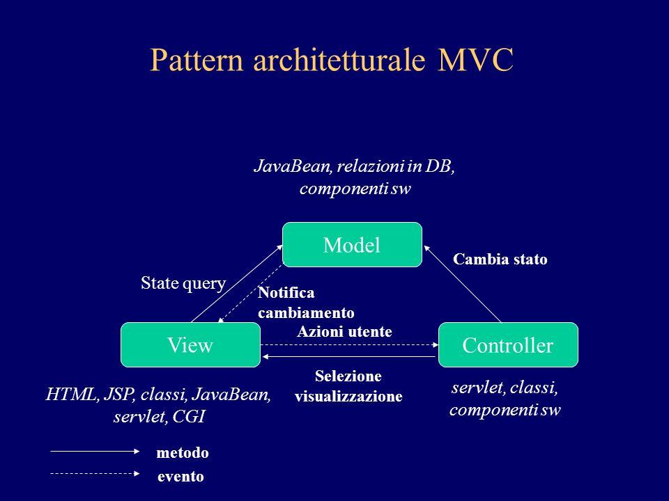 Model ControllerView JavaBean, relazioni in DB, componenti sw HTML, JSP, classi, JavaBean, servlet, CGI servlet, classi, componenti sw Pattern architetturale MVC State query Notifica cambiamento metodo evento Cambia stato Azioni utente Selezione visualizzazione
