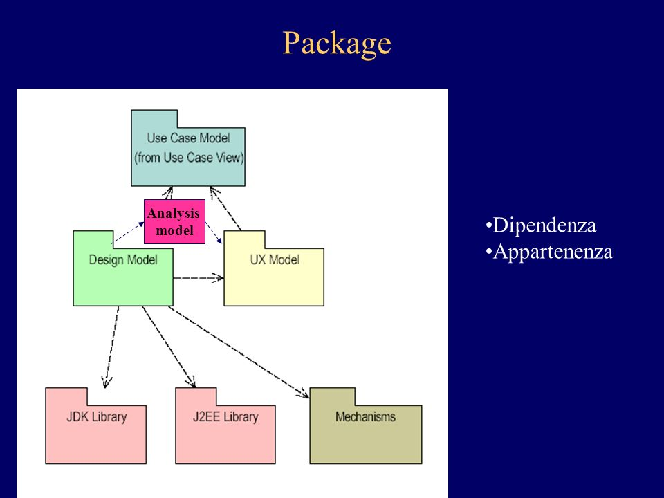Dipendenza Appartenenza Package Analysis model