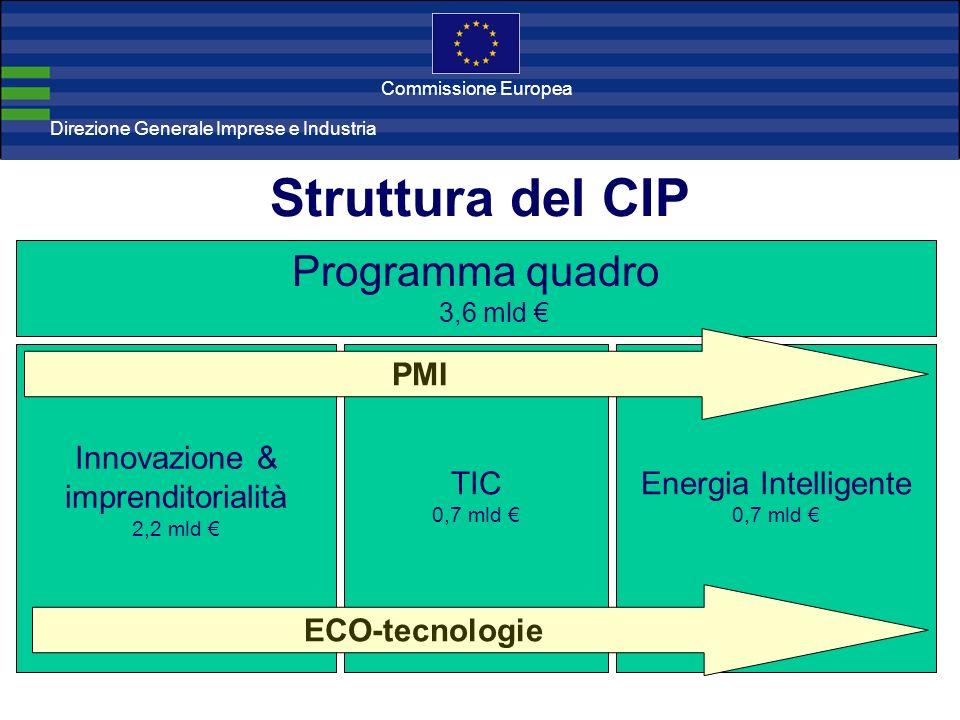 Direzione Generale Imprese Direzione Generale Imprese e Industria Commissione Europea Struttura del CIP Programma quadro 3,6 mld Innovazione & imprend