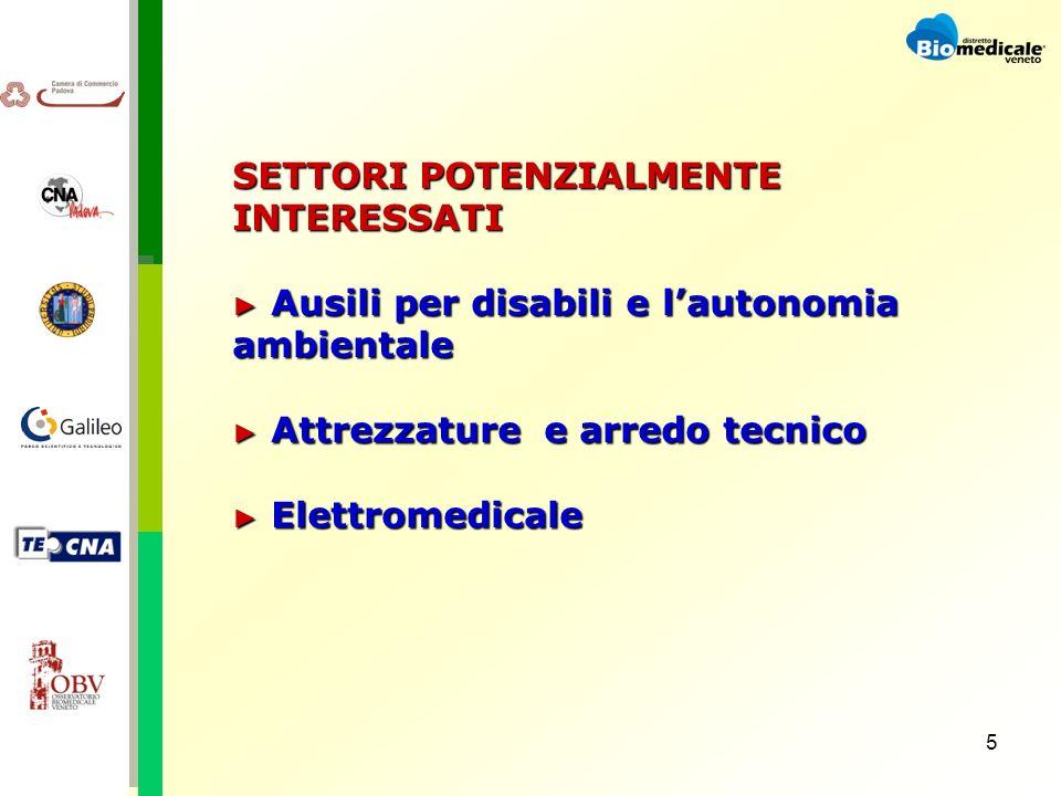 5 SETTORI POTENZIALMENTE INTERESSATI Ausili per disabili e lautonomia ambientale Ausili per disabili e lautonomia ambientale Attrezzature e arredo tecnico Attrezzature e arredo tecnico Elettromedicale Elettromedicale