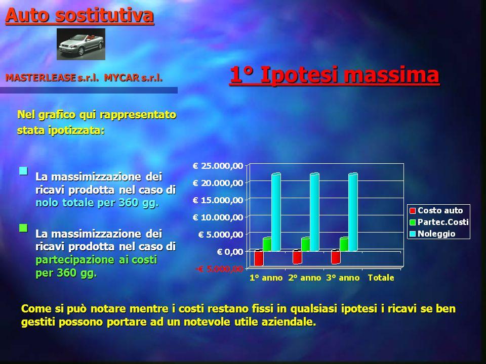 1° Ipotesi massima Nel grafico qui rappresentato stata ipotizzata: La massimizzazione dei ricavi prodotta nel caso di nolo totale per 360 gg. La massi