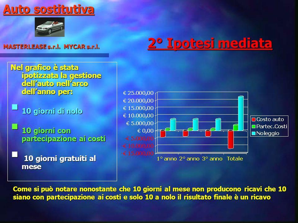 2° Ipotesi mediata Nel grafico è stata ipotizzata la gestione dellauto nellarco dellanno per: 10 giorni di nolo 10 giorni di nolo 10 giorni con partec