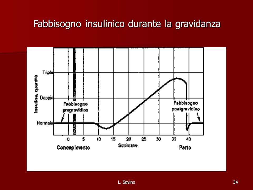 L. Savino34 Fabbisogno insulinico durante la gravidanza