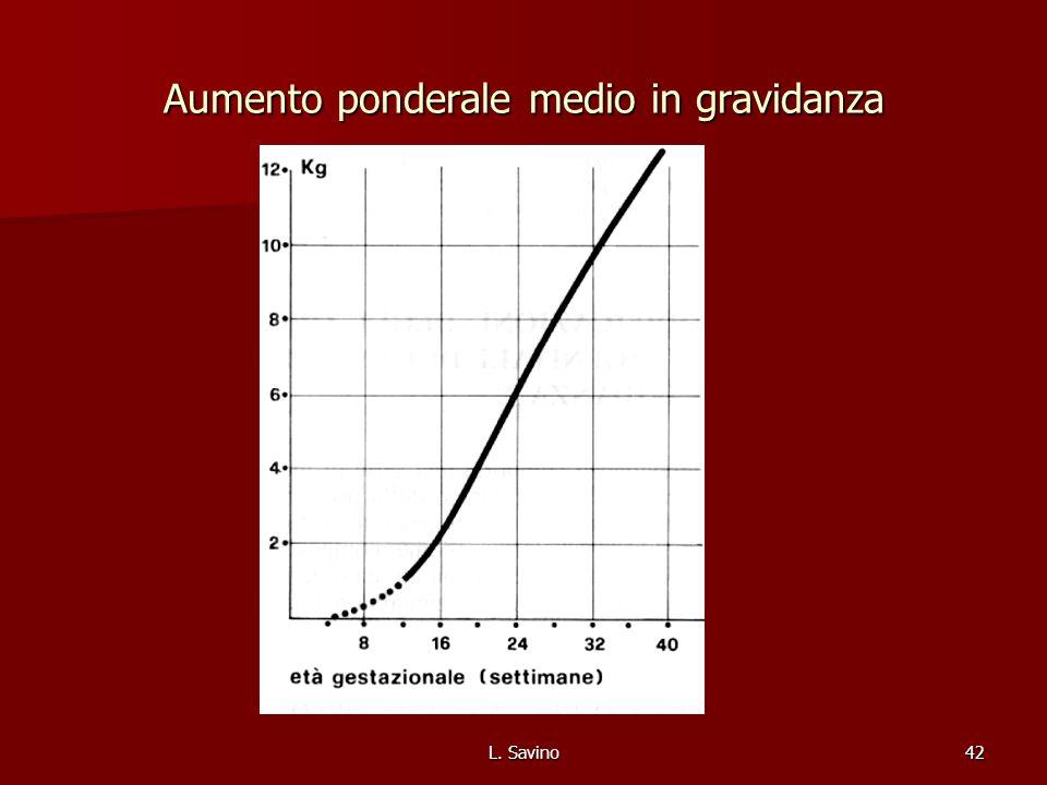 L. Savino42 Aumento ponderale medio in gravidanza