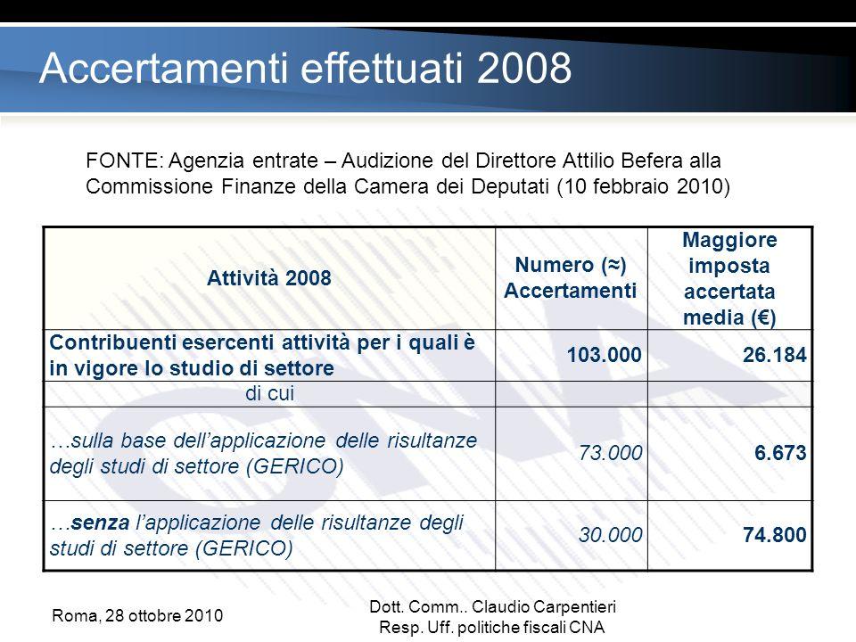 Accertamenti effettuati 2008 Attività 2008 Numero () Accertamenti Maggiore imposta accertata media () Contribuenti esercenti attività per i quali è in vigore lo studio di settore 103.00026.184 di cui …sulla base dellapplicazione delle risultanze degli studi di settore (GERICO) 73.0006.673 …senza lapplicazione delle risultanze degli studi di settore (GERICO) 30.00074.800 FONTE: Agenzia entrate – Audizione del Direttore Attilio Befera alla Commissione Finanze della Camera dei Deputati (10 febbraio 2010) Dott.