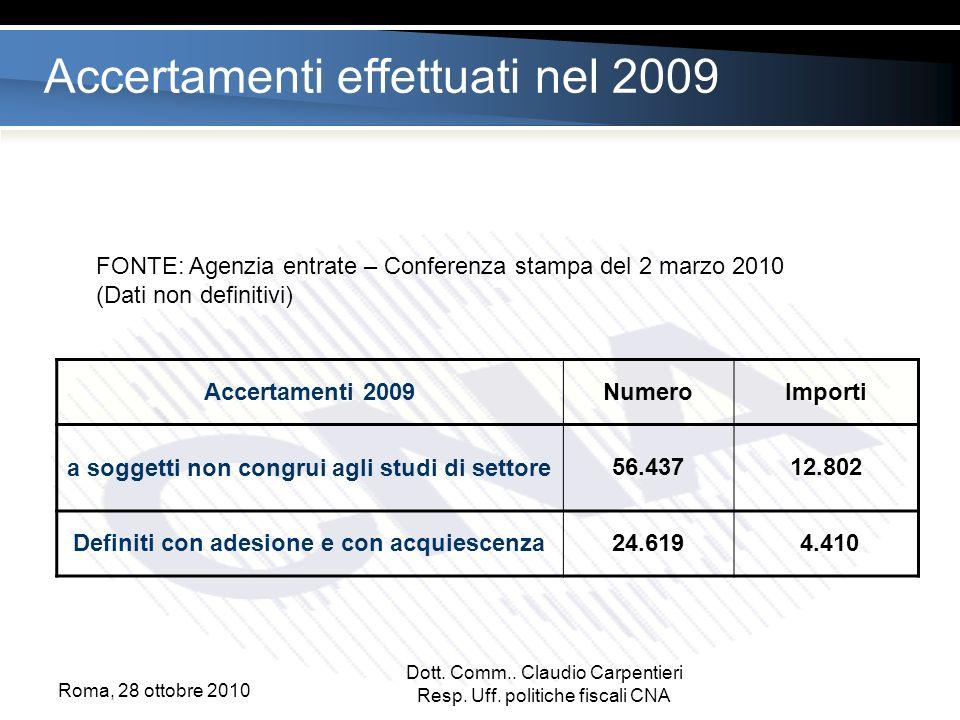 Accertamenti effettuati nel 2009 FONTE: Agenzia entrate – Conferenza stampa del 2 marzo 2010 (Dati non definitivi) Accertamenti 2009NumeroImporti a soggetti non congrui agli studi di settore56.43712.802 Definiti con adesione e con acquiescenza24.619 4.410 Dott.