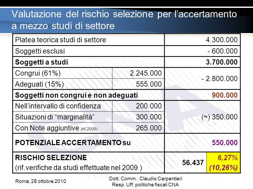 Valutazione del rischio selezione per laccertamento a mezzo studi di settore Platea teorica studi di settore4.300.000 Soggetti esclusi - 600.000 Soggetti a studi3.700.000 Congrui (61%)2.245.000 - 2.800.000 Adeguati (15%)555.000 Soggetti non congrui e non adeguati900.000 Nellintervallo di confidenza200.000 () 350.000 Situazioni di marginalità300.000 Con Note aggiuntive (rif.2008) 265.000 POTENZIALE ACCERTAMENTO su550.000 RISCHIO SELEZIONE (rif.verifiche da studi effettuate nel 2009 ) 56.437 6,27% (10,26%) Dott.