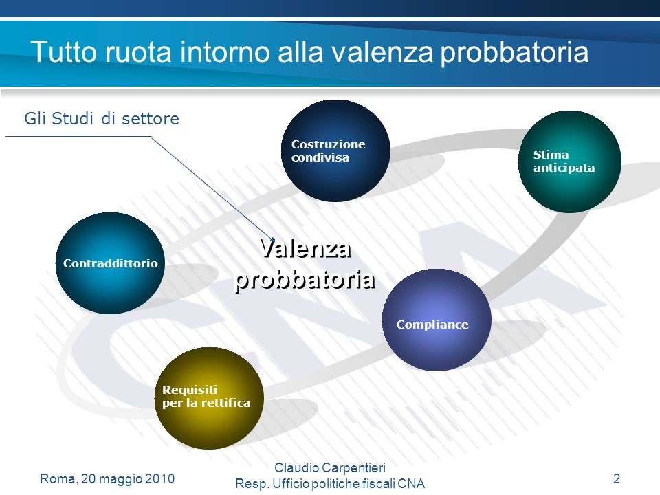 Lo schema per la costruzione della nuova stima del reddito Coppia con p.r.