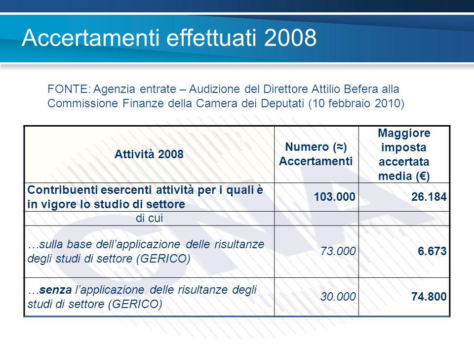 Accertamenti effettuati 2008 Attività 2008 Numero () Accertamenti Maggiore imposta accertata media () Contribuenti esercenti attività per i quali è in vigore lo studio di settore 103.00026.184 di cui …sulla base dellapplicazione delle risultanze degli studi di settore (GERICO) 73.0006.673 …senza lapplicazione delle risultanze degli studi di settore (GERICO) 30.00074.800 FONTE: Agenzia entrate – Audizione del Direttore Attilio Befera alla Commissione Finanze della Camera dei Deputati (10 febbraio 2010)