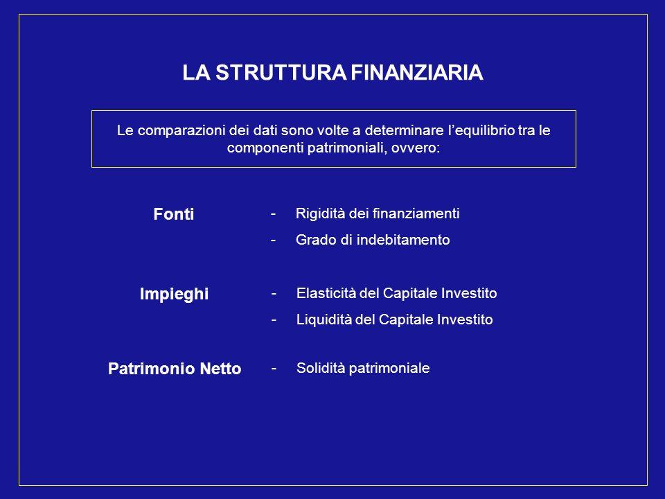 LA STRUTTURA FINANZIARIA Le comparazioni dei dati sono volte a determinare lequilibrio tra le componenti patrimoniali, ovvero: -Rigidità dei finanziamenti -Grado di indebitamento Fonti -Elasticità del Capitale Investito -Liquidità del Capitale Investito Impieghi -Solidità patrimoniale Patrimonio Netto
