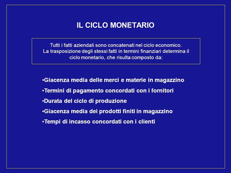 IL CICLO MONETARIO Tutti i fatti aziendali sono concatenati nel ciclo economico.