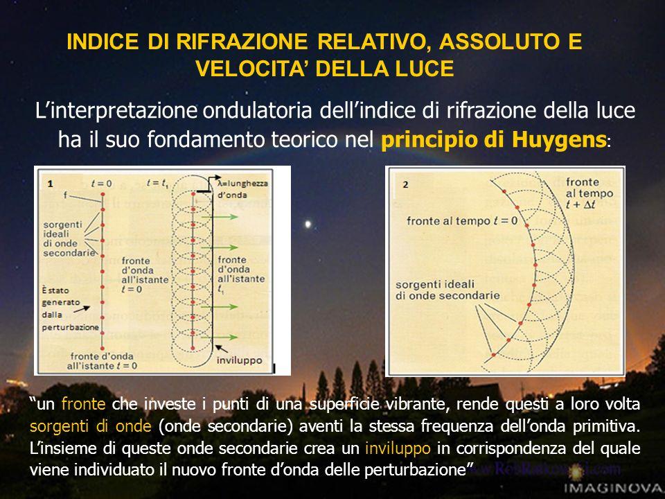 INDICE DI RIFRAZIONE RELATIVO, ASSOLUTO E VELOCITA DELLA LUCE Linterpretazione ondulatoria dellindice di rifrazione della luce ha il suo fondamento te