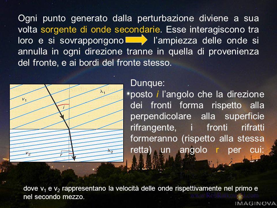 Ogni punto generato dalla perturbazione diviene a sua volta sorgente di onde secondarie. Esse interagiscono tra loro e si sovrappongono lampiezza dell