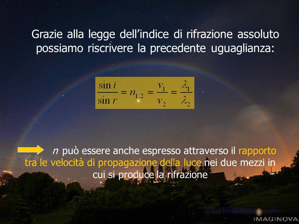 n può essere anche espresso attraverso il rapporto tra le velocità di propagazione della luce nei due mezzi in cui si produce la rifrazione Grazie all