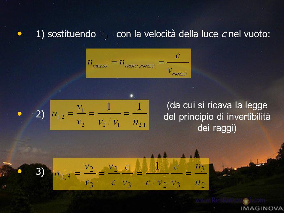 1) sostituendo con la velocità della luce c nel vuoto: 2) 3) (da cui si ricava la legge del principio di invertibilità dei raggi)