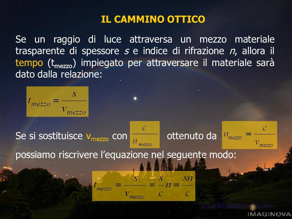 Se si sostituisce v mezzo con ottenuto da possiamo riscrivere lequazione nel seguente modo: IL CAMMINO OTTICO Se un raggio di luce attraversa un mezzo