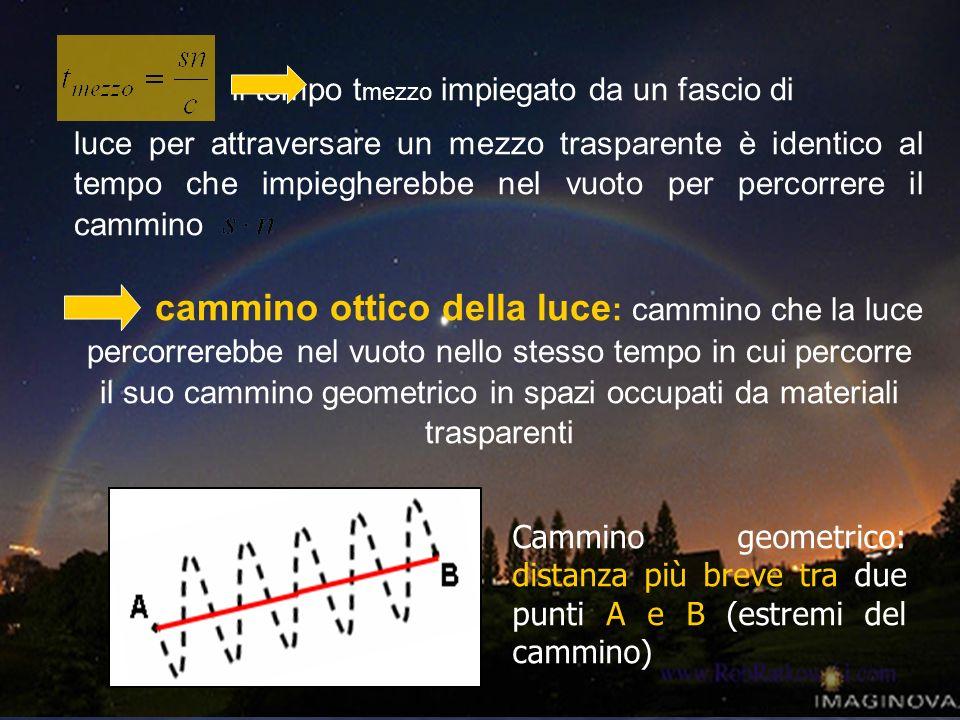 Cammino geometrico: distanza più breve tra due punti A e B (estremi del cammino) il tempo t mezzo impiegato da un fascio di luce per attraversare un m