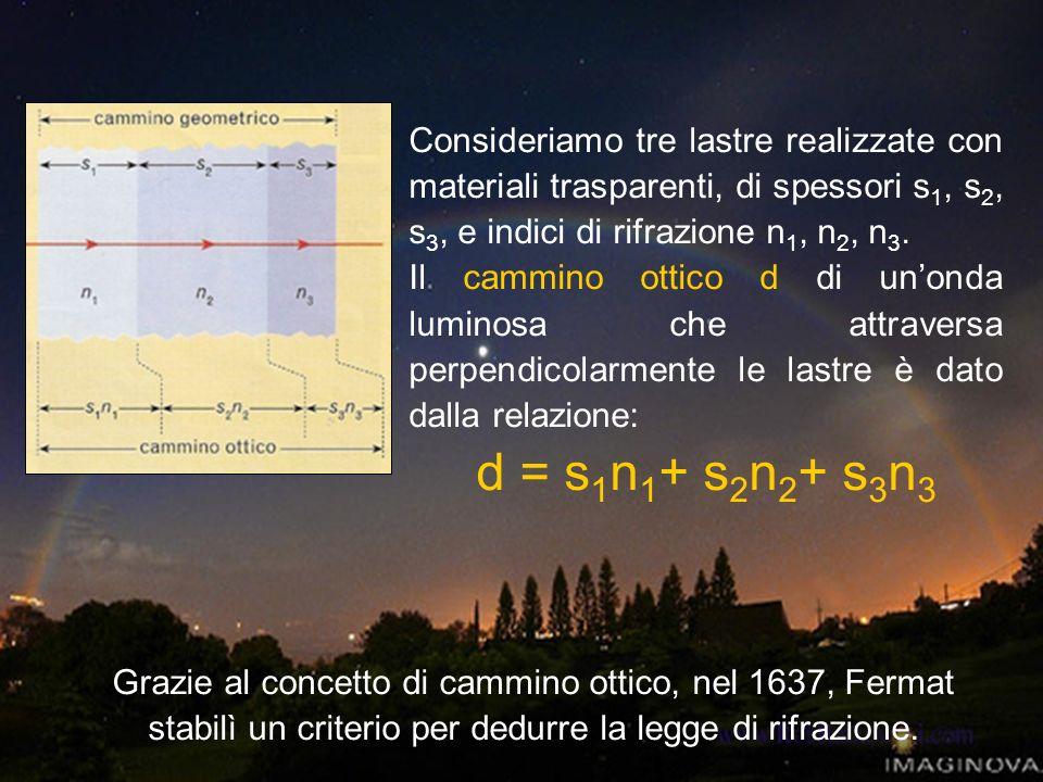 Consideriamo tre lastre realizzate con materiali trasparenti, di spessori s 1, s 2, s 3, e indici di rifrazione n 1, n 2, n 3. Il cammino ottico d di