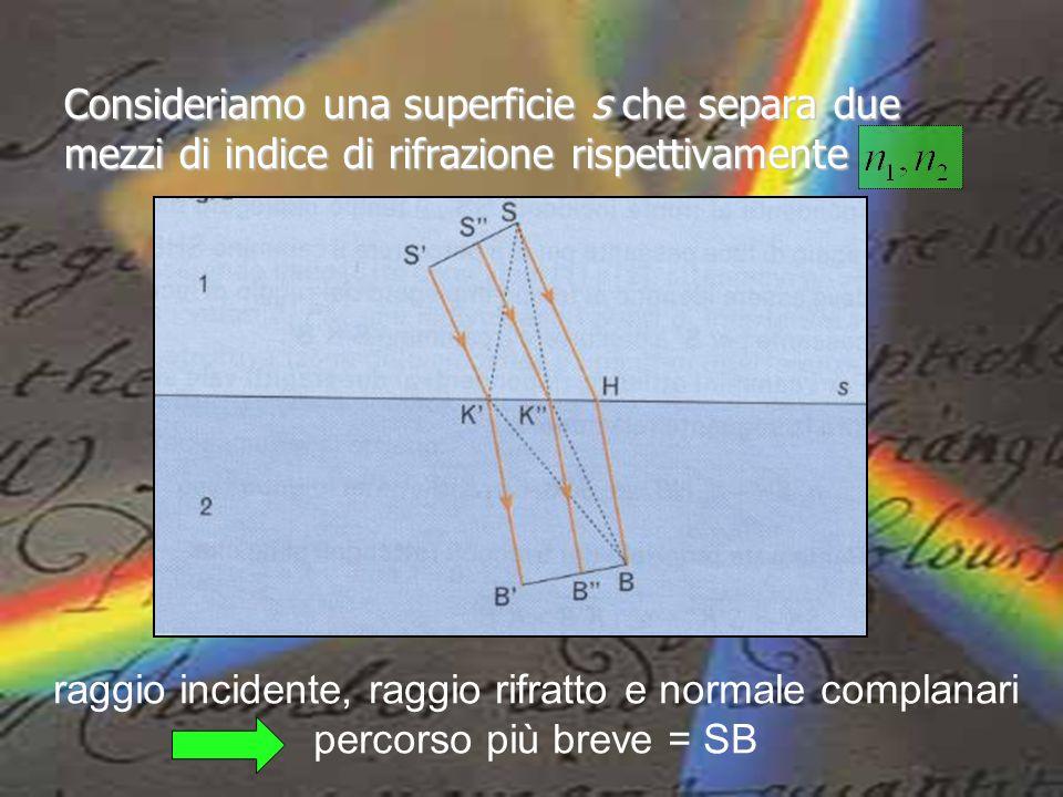 Consideriamo una superficie s che separa due mezzi di indice di rifrazione rispettivamente raggio incidente, raggio rifratto e normale complanari perc